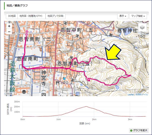 地図/標高グラフには、アップロードした「GPSログ」が表示される
