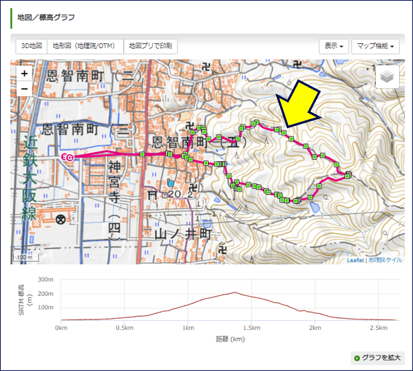 この後、【山行記録】を開くと、写真を撮った場所が【地図/標高グラフ】に黄緑の■で表示される