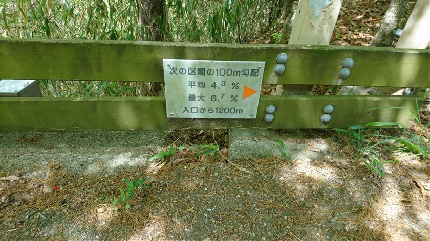 道の脇には、この様な勾配の表示板が「100m」毎に設置されている