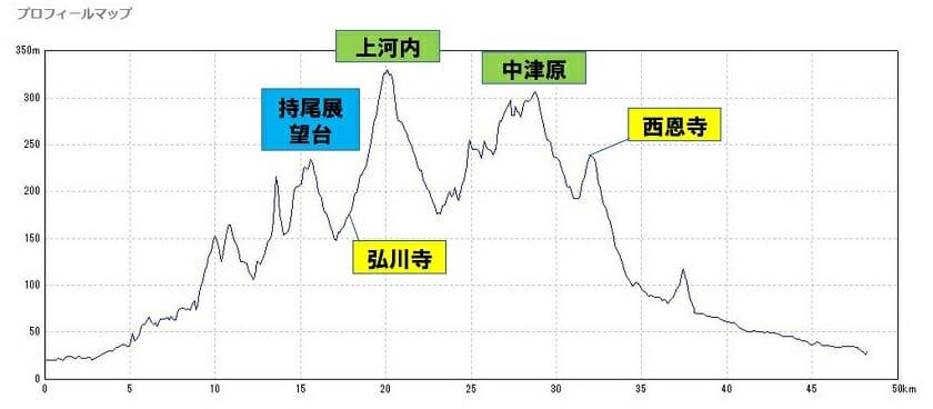 27-012 臥龍橋~南河内グリーンロード~石川サイクルロード 約50km