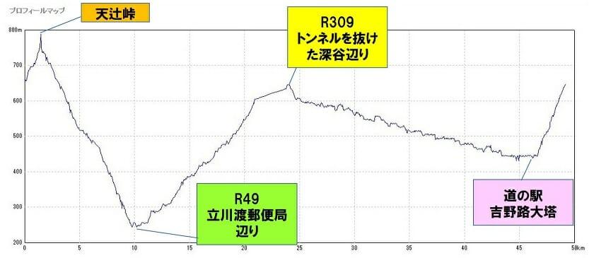 29-017 R168大塔~R49~川合~R53~R168大塔 約50km