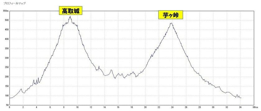 29-011 近鉄飛鳥駅~壺坂峠~芋ヶ峠~近鉄飛鳥駅 約35km