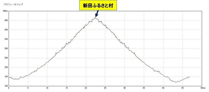28-022 神河町 越知川名水街道巡り 約46.8㎞