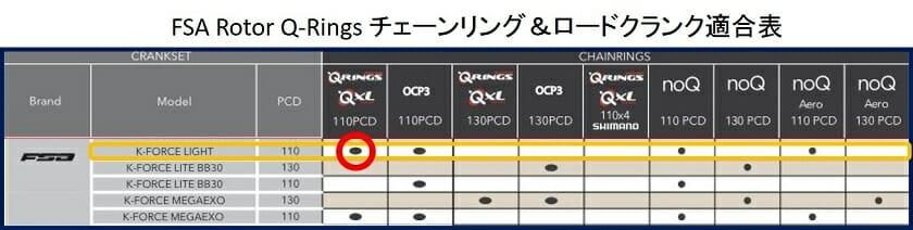 FSA Rotor Q-Rings チェーンリング&ロードクランク適合表