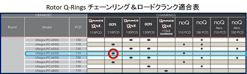 Rotor Q-Rings チェーンリング&ロードクランク適合表