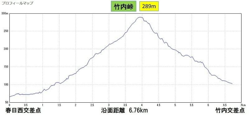 竹内峠プロフィール(大阪方面~奈良方面)