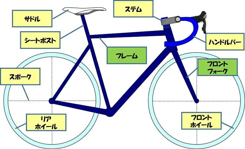 自転車の主要構成要素と名称