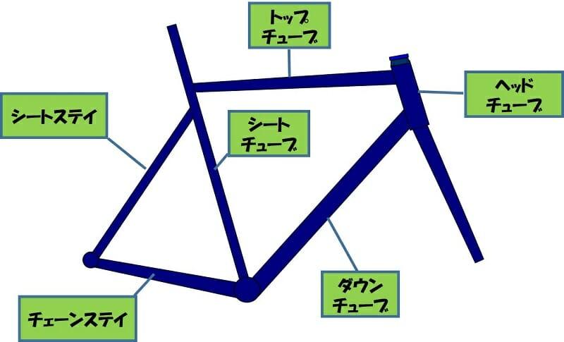 フレームの構成要素と名称