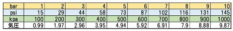 空気圧換算表