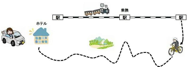 車と電車を併せた輪行について