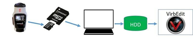 VIRB のデータの取り込み要領
