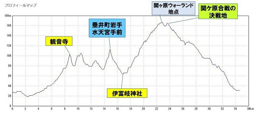 関ヶ原・垂井サイクリングコース