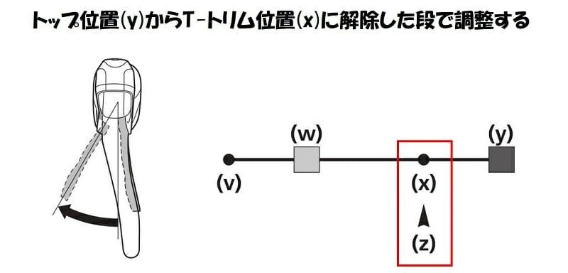 左のデュアルコントロールレバーをトップにした後、トリム位置(x)に解除する