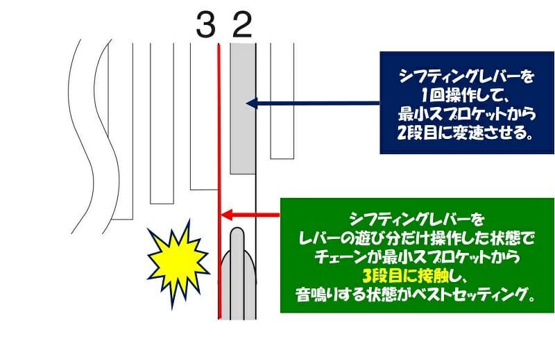 SIS(シマノ インデックス システム)の調整