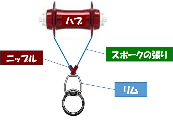 ハブから延びるスポークの張りが、左右均等で無ければ、リムはどちらかに振れる