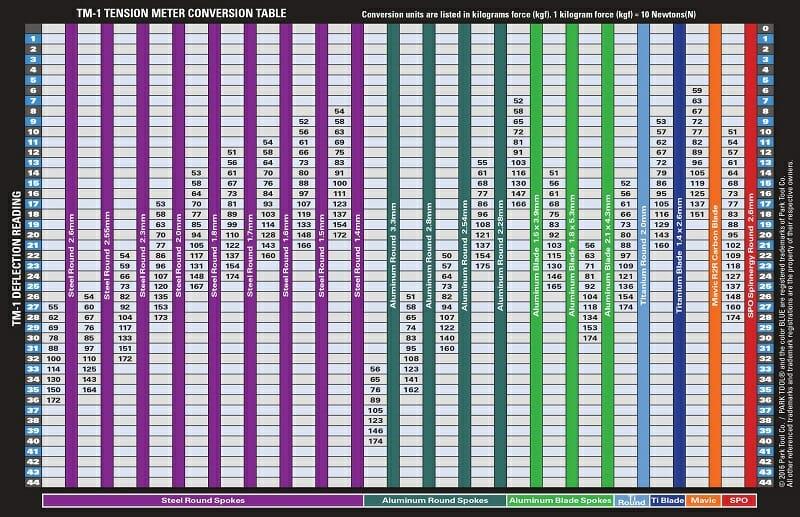 測定値からテンション値(kgf)を割り出す換算表