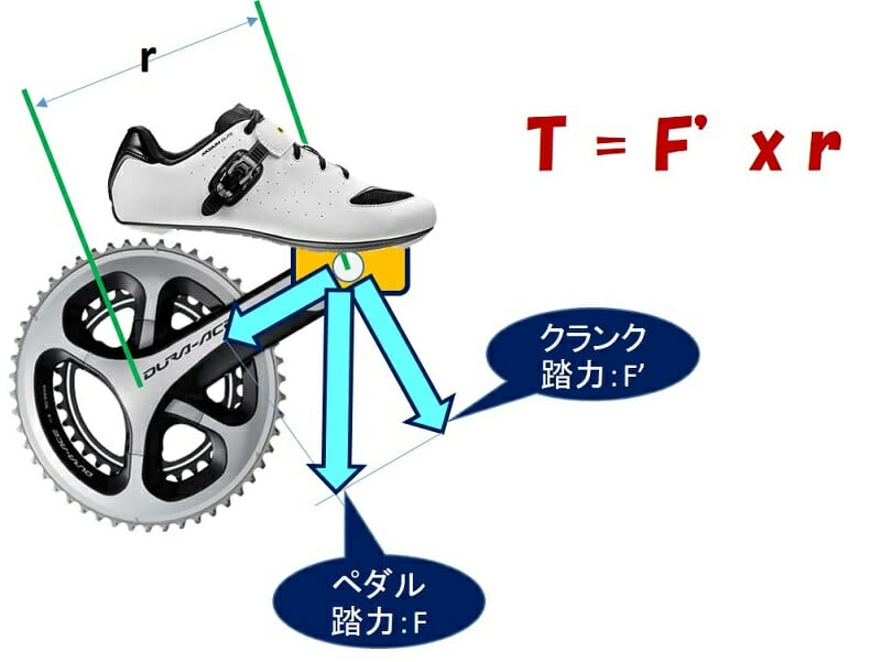 トルク = クランク踏力 X クランク半径