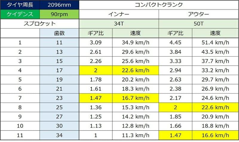 ケイデンスが【 90rpm 】の場合の時速
