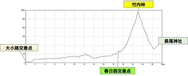 竹内街道 コースのポイントと標高差。
