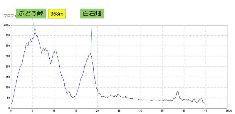 27-022 ぶどう峠~白石畑~法隆寺 コースのポイントと標高差
