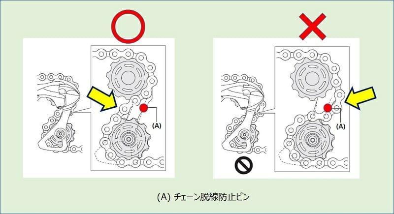 「チェーン脱落防止ピンまたは板」の内側にチェーンを通す