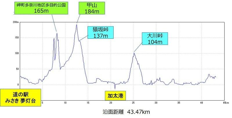 27-081 岬一周 コースのポイントと標高差