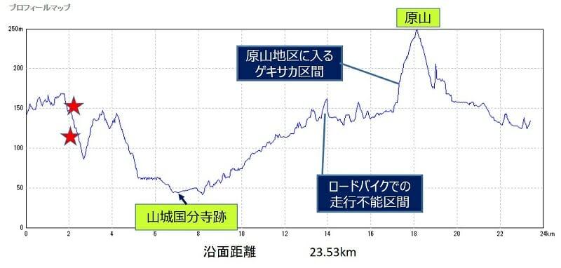 和束・茶畑ライド コースのポイントと標高差