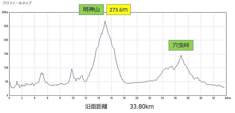 王寺 達磨寺・明神山 コースのポイントと標高差