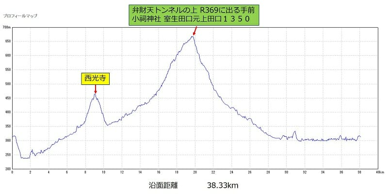 29-001 室生周回 約38km コースのポイントと標高差