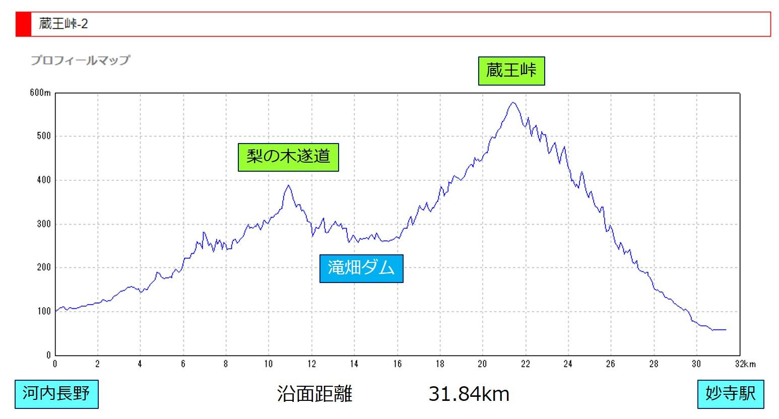 コースのポイントと標高差